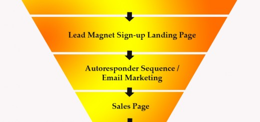 Short Digital Marketing Sales Funnel